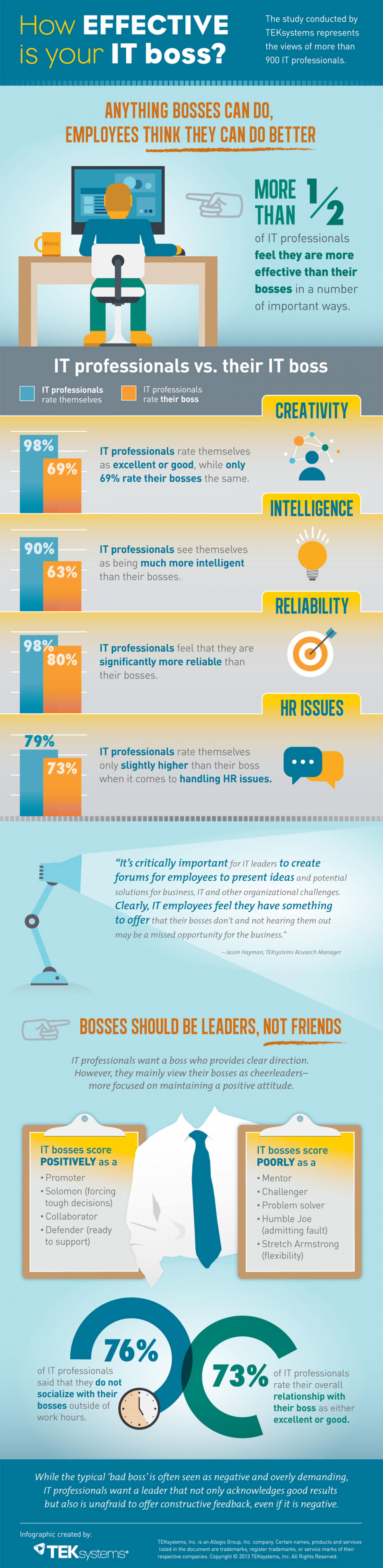 How effective is your boss? Infographic