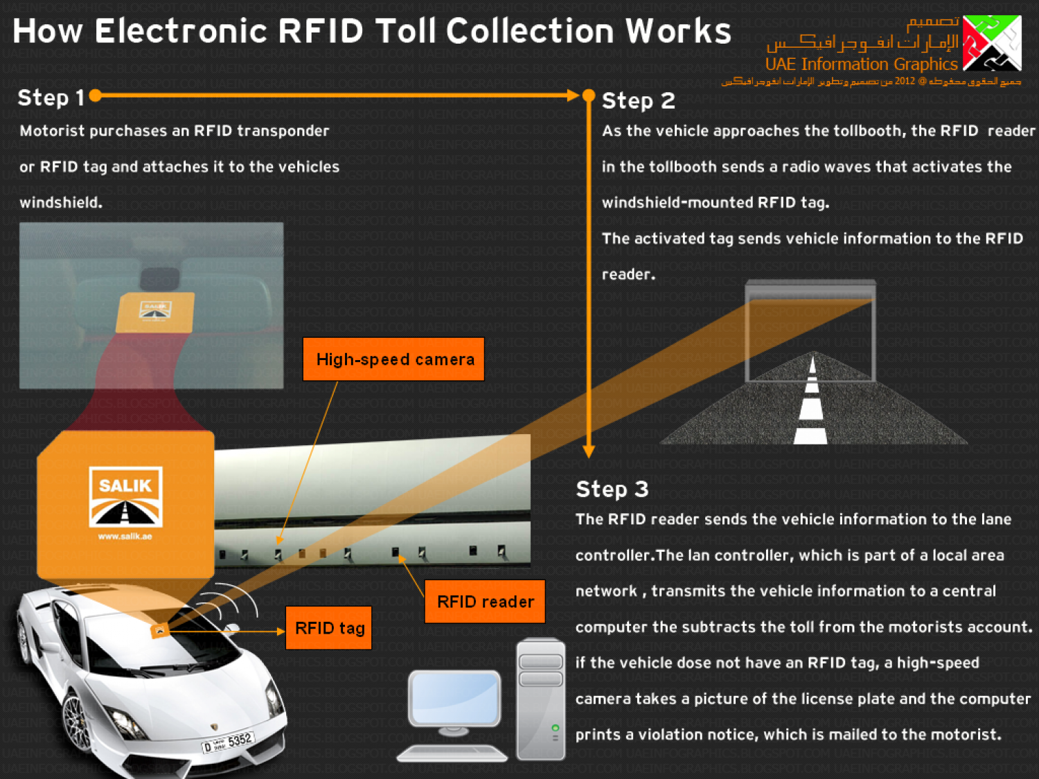 How Electronic RFID Toll Collection Works Infographic