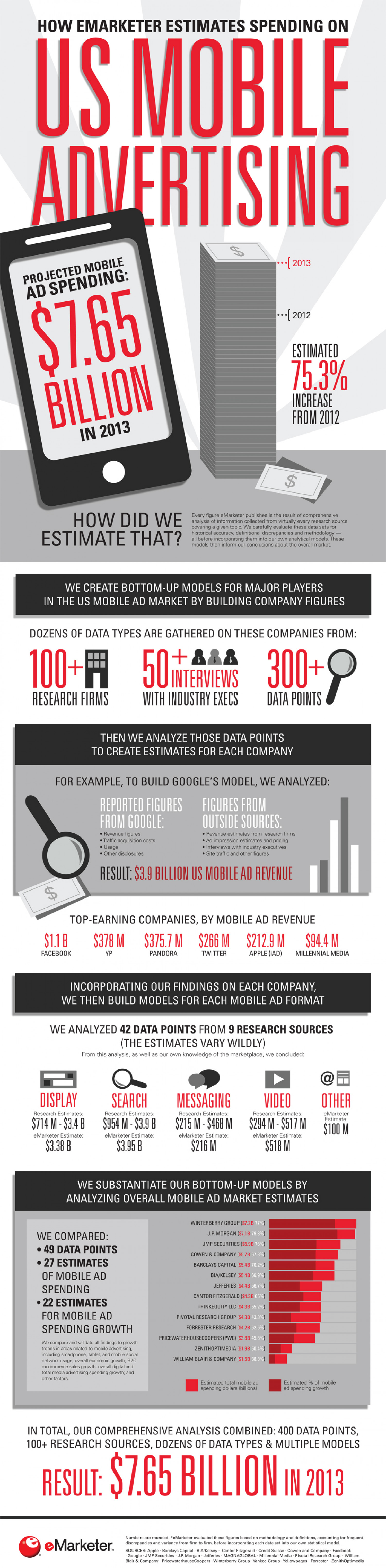 How eMarketer Estimates Spending on US Mobile Advertising Infographic