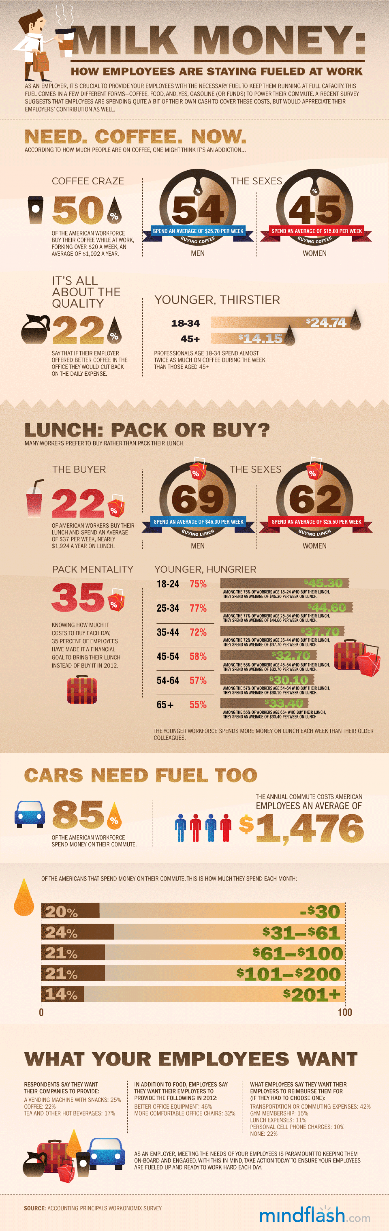 How Employees Are Staying Fueled At Work Infographic