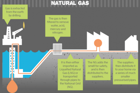 How Energy Gets To Your Home Infographic