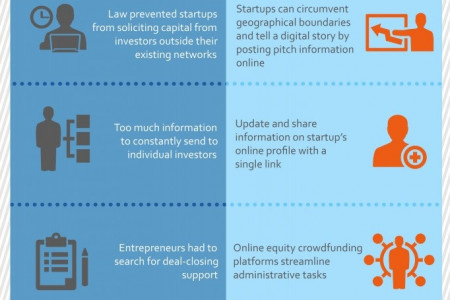 How Equity Crowdfunding Improves Capital Raising For Startups Infographic