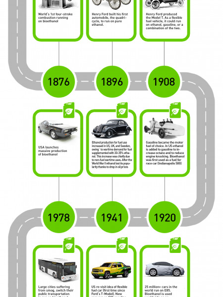 Using Ethanol in Different Cars in Different Historical Epochs Infographic