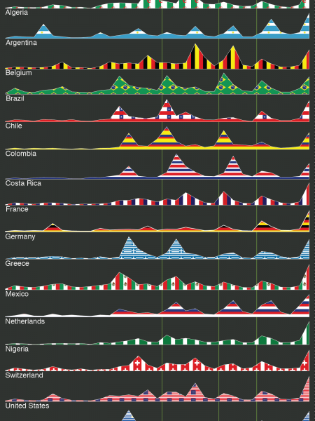 How excited was your country during the world cup Infographic