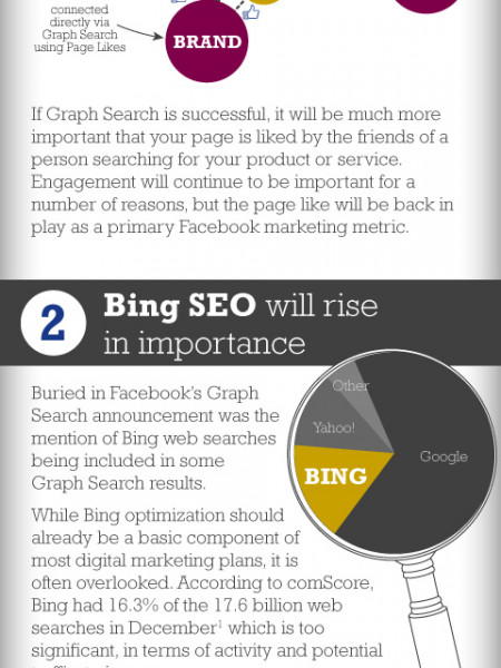 How Facebook's Graph Search Will Change Digital Marketing  Infographic