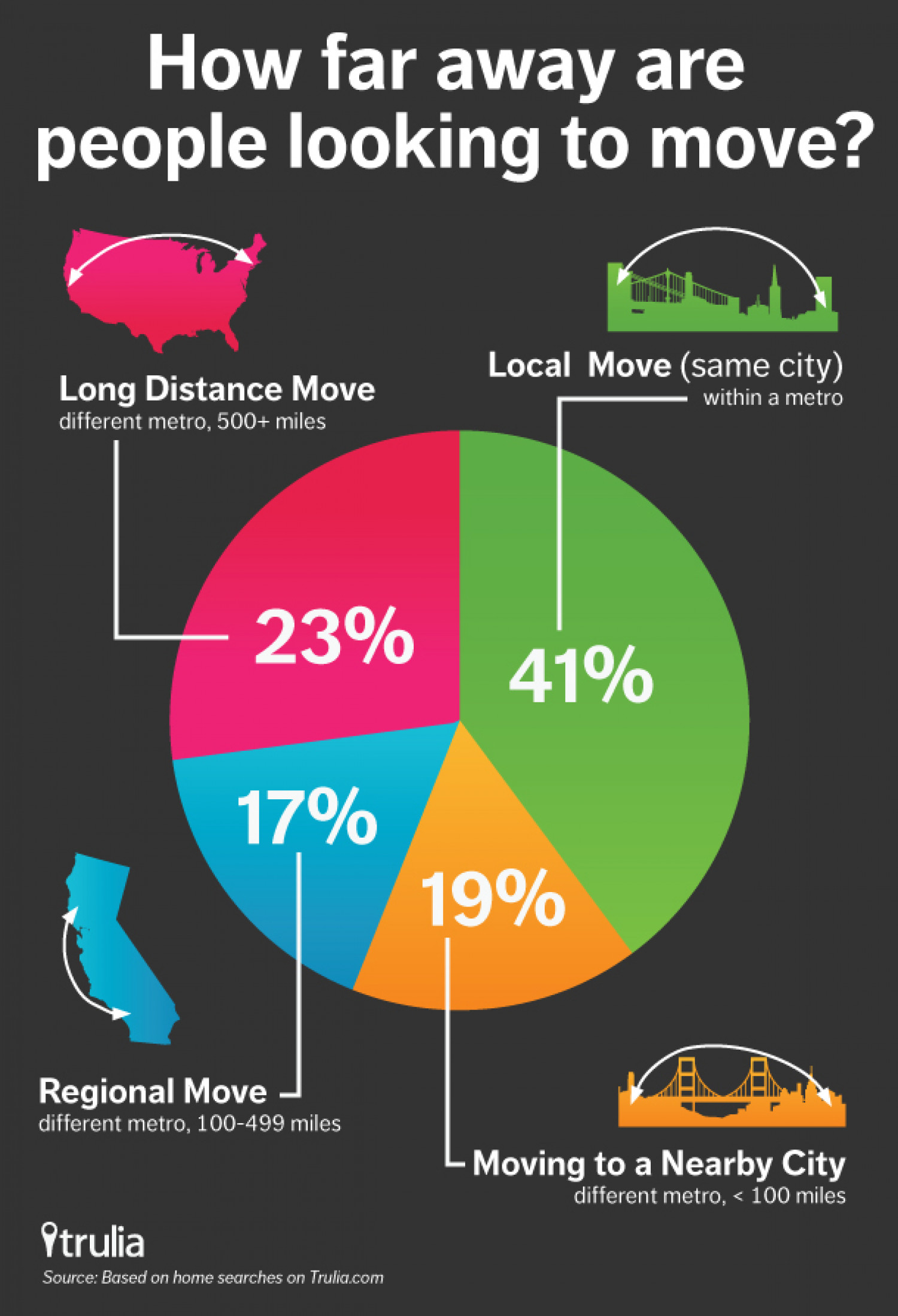How Far Away are People Looking to Move? Infographic