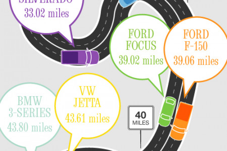 How Far Can You Go After The Gas Light Turns On? Infographic