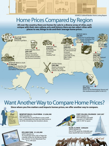 How Far Does Your Real Estate Dollar Go? Infographic