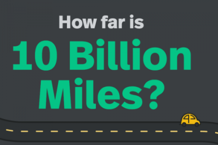 How Far is 10 Billion Miles?  Infographic