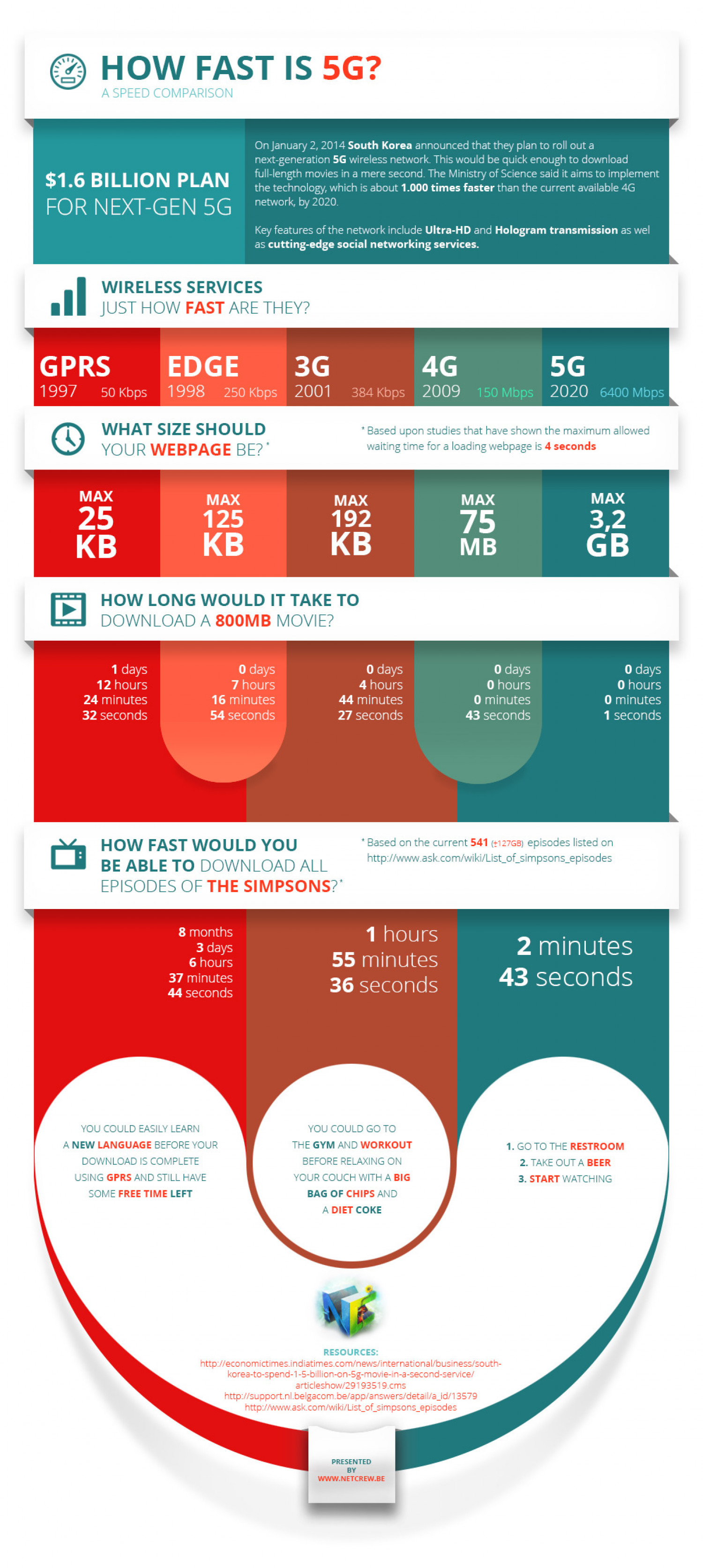 How fast is 5G Infographic