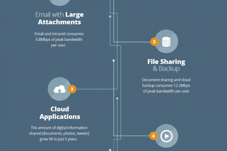 How fiber internet bandwidth can benefit your business Infographic