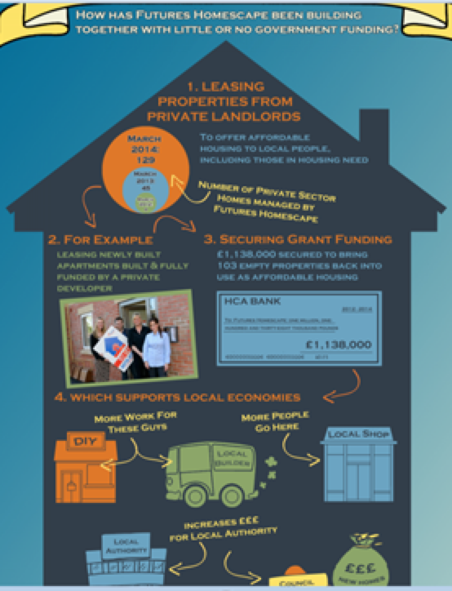 How has Futures Homescape Been Building Together With Little or no Government Funding? Infographic