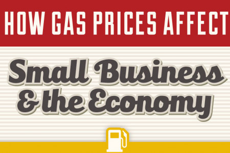 How Gas Prices Affect Small Business And The Economy Infographic