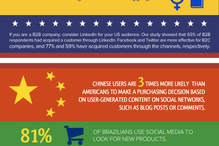 How Global Users Interact with Social Media Infographic