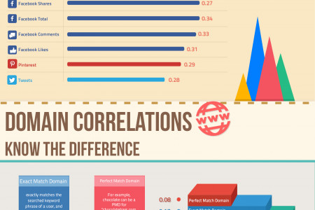 How Google Determines Search Results Infographic