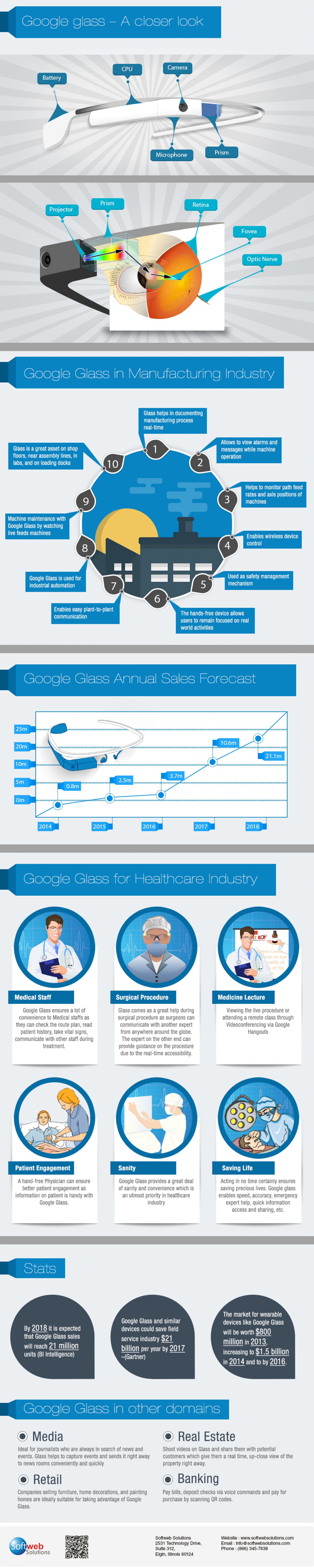 Google Glass - A Closer Look Infographic
