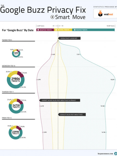 How Google Quashed Privacy Concerns Over Google Buzz Infographic