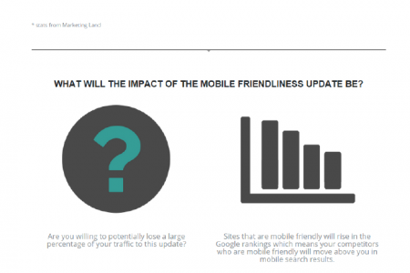 HOW GOOGLE'S MOBILE FRIENDLINESS UPDATE WILL IMPACT YOUR WEBSITE Infographic