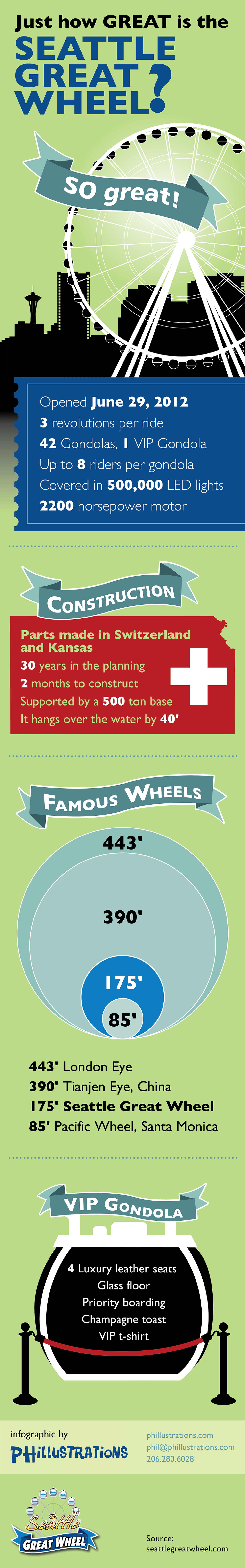 How great is the Seattle Great Wheel? Infographic