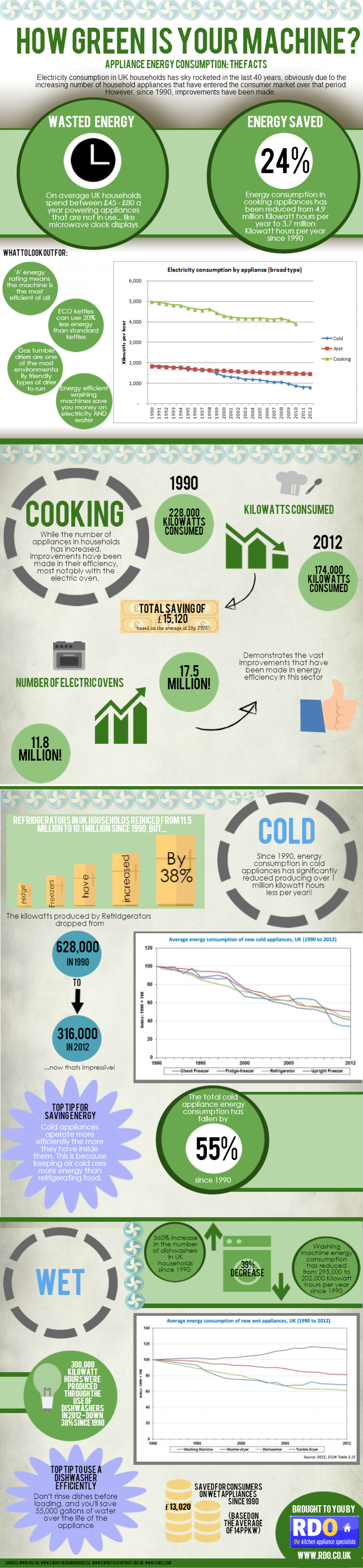 How Green is Your Machine? Infographic