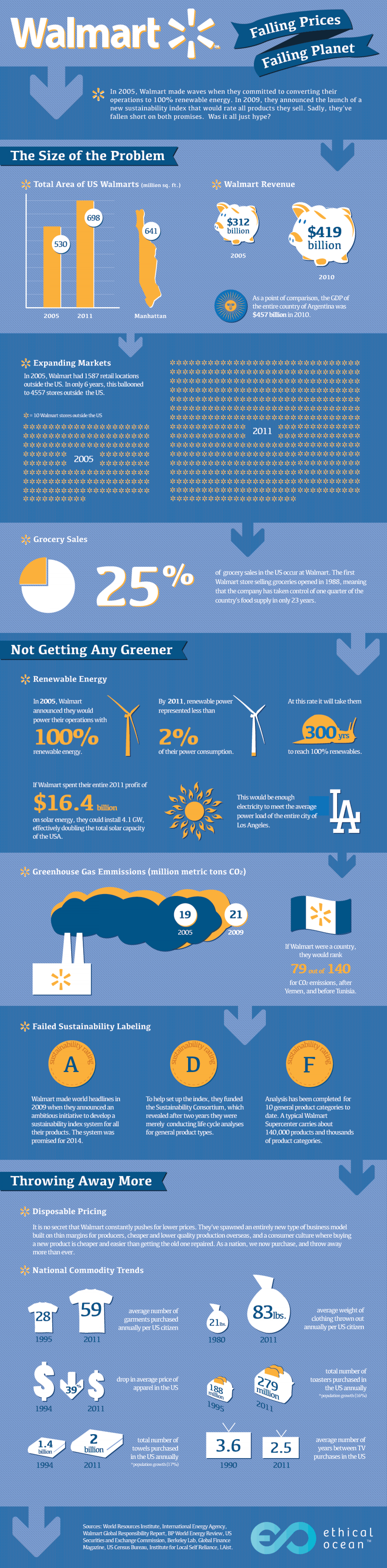 How Green is Walmart? Infographic
