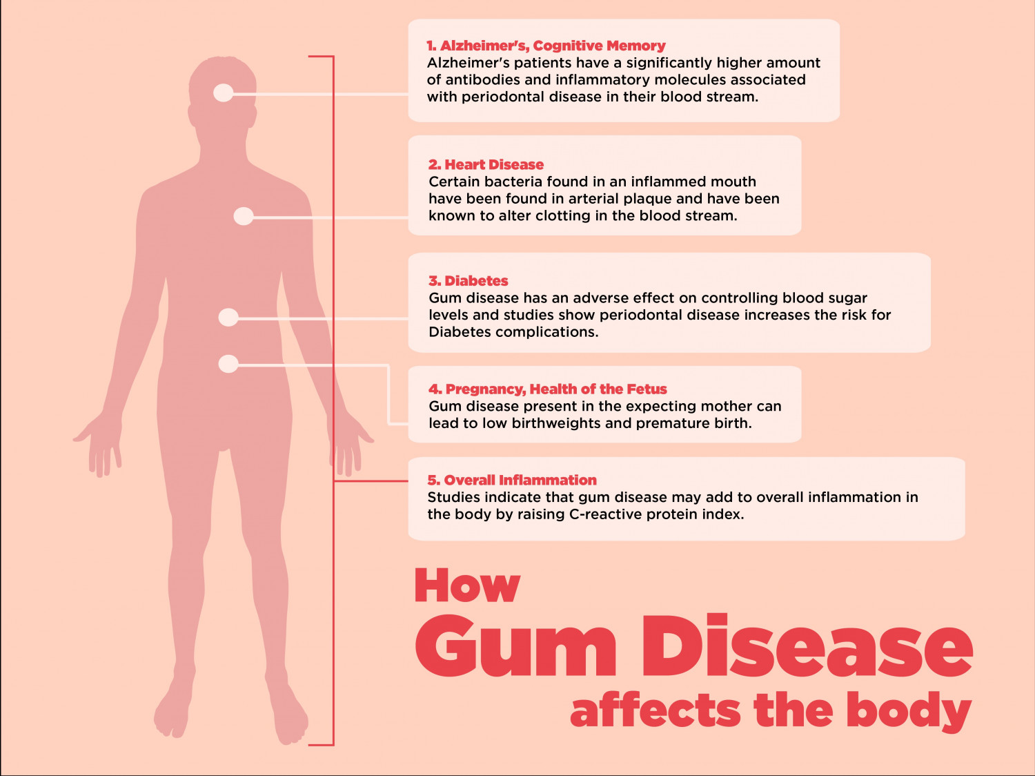 How Gum Disease Affects the Body Infographic
