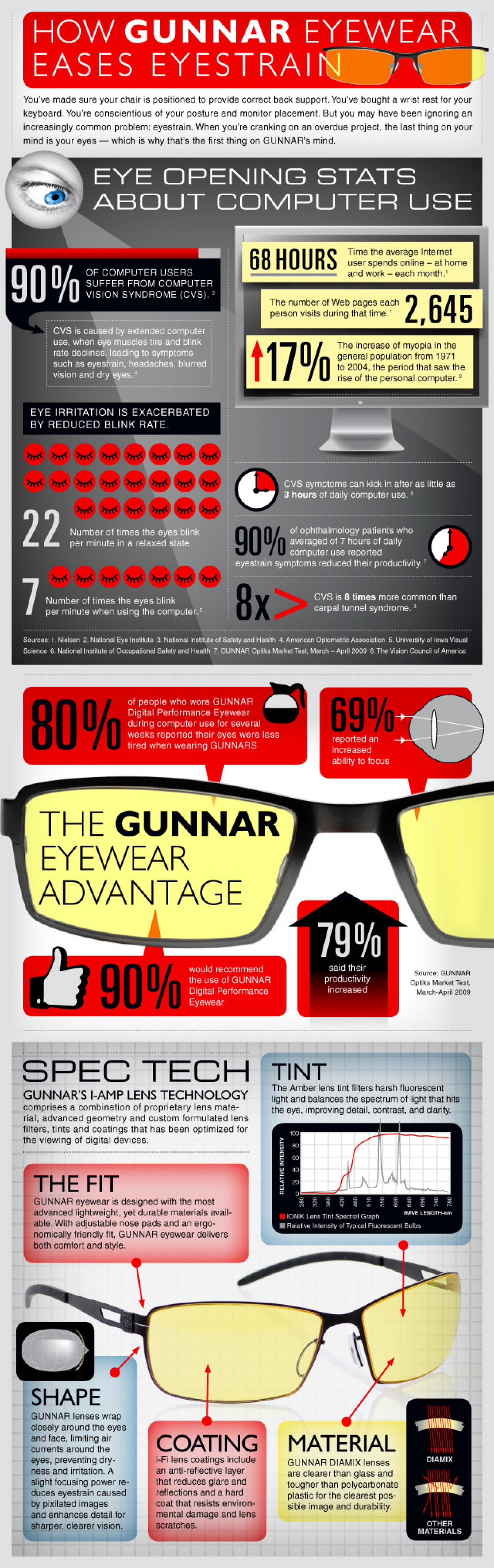 How Gunnar Eyeware Eases Eyestrain Infographic