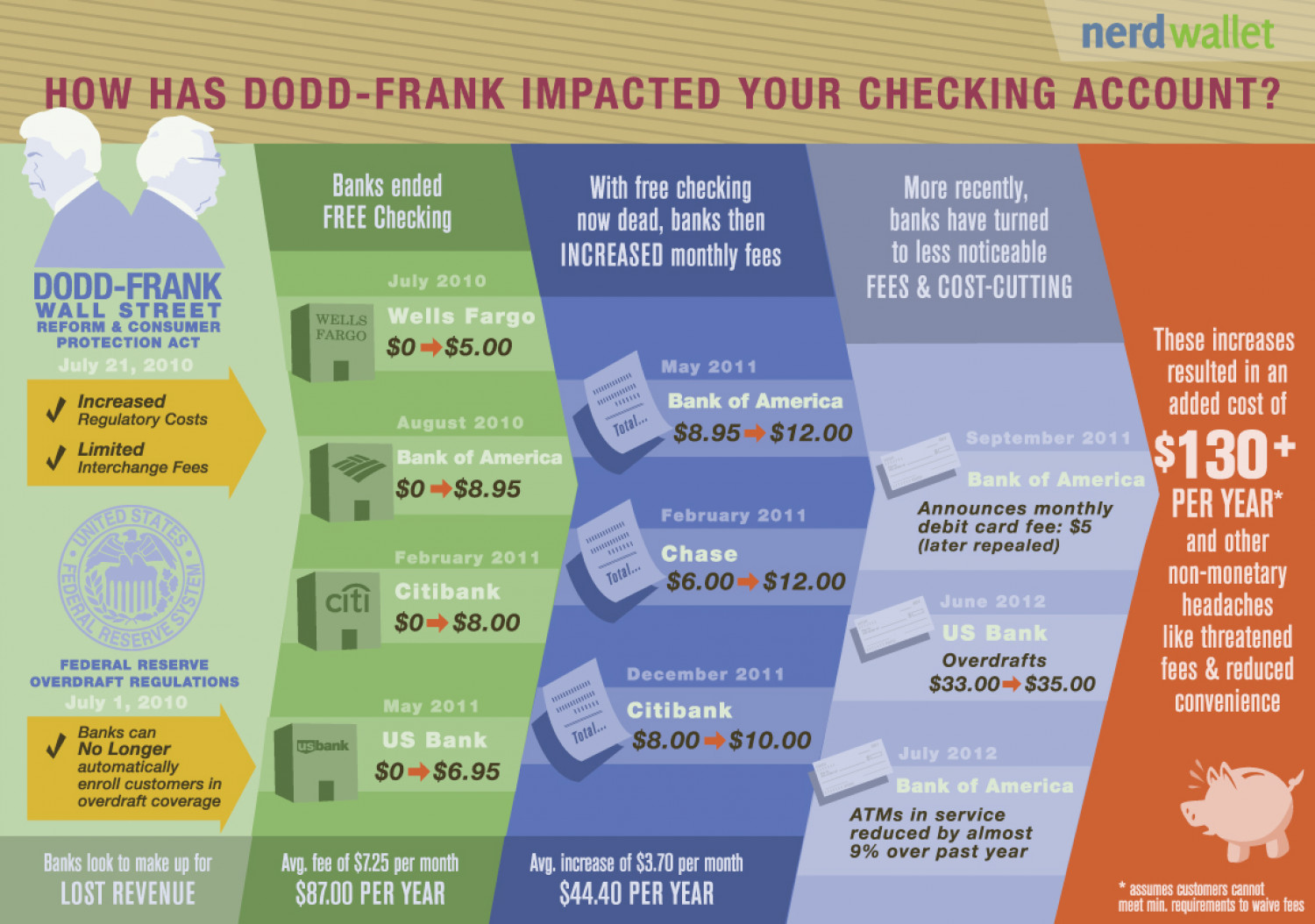 How Has Dodd-Frank Impacted Your Checking Account? Infographic