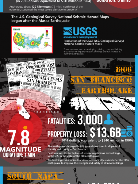 How Have Earthquakes Shaped Civil Engineering Infographic
