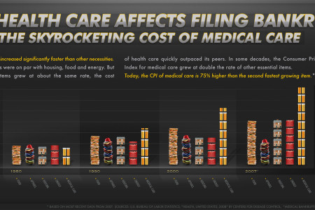 How Health Care Affects Filing Bankruptcy Infographic