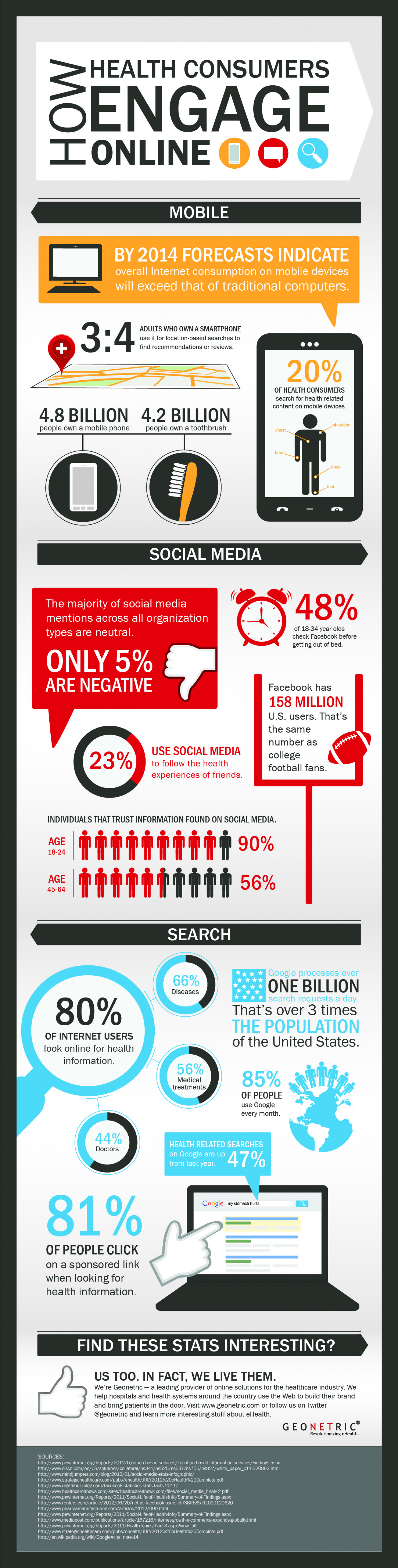 How Health Consumers Engage Online Infographic
