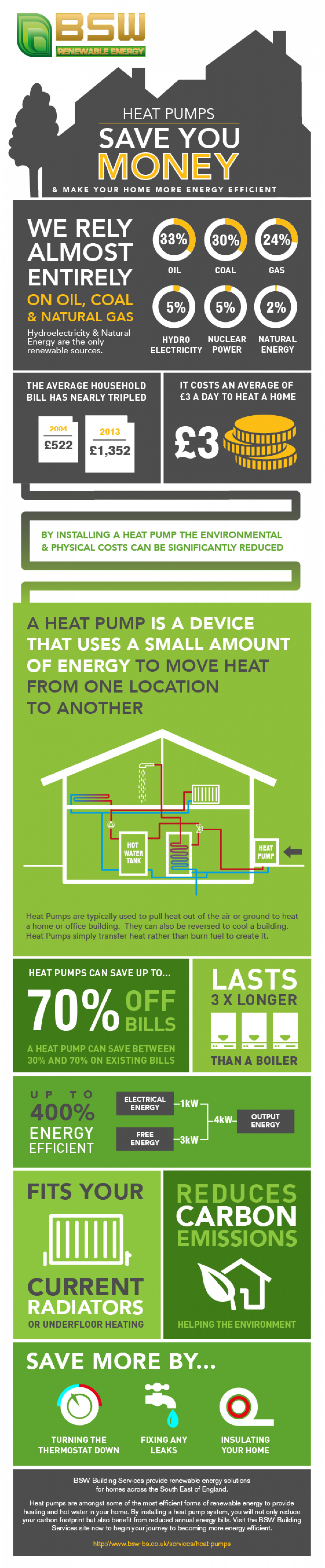#C39408 How Heat Pumps Can Save You Money Visual.ly Best 4073 How Much To Add Central Air photos with 1500x7240 px on helpvideos.info - Air Conditioners, Air Coolers and more