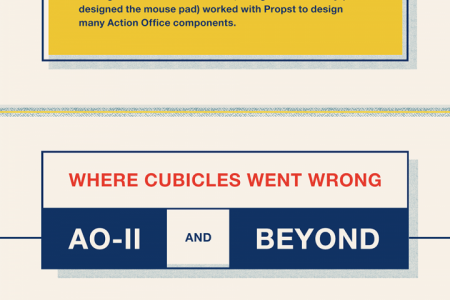 How Herman Miller's innovative office design led to the dreaded cubicle Infographic