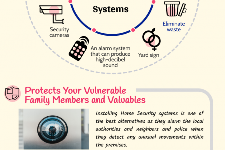 How Home Security Systems Can Help In Making You Feel Safe? Infographic