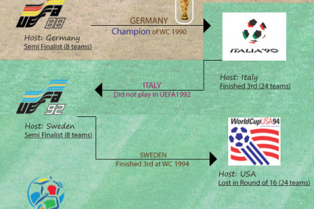 How Host Nations do at UEFA European Championships Infographic