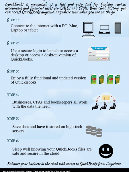 How Hosting QuickBooks in the Cloud works? Infographic