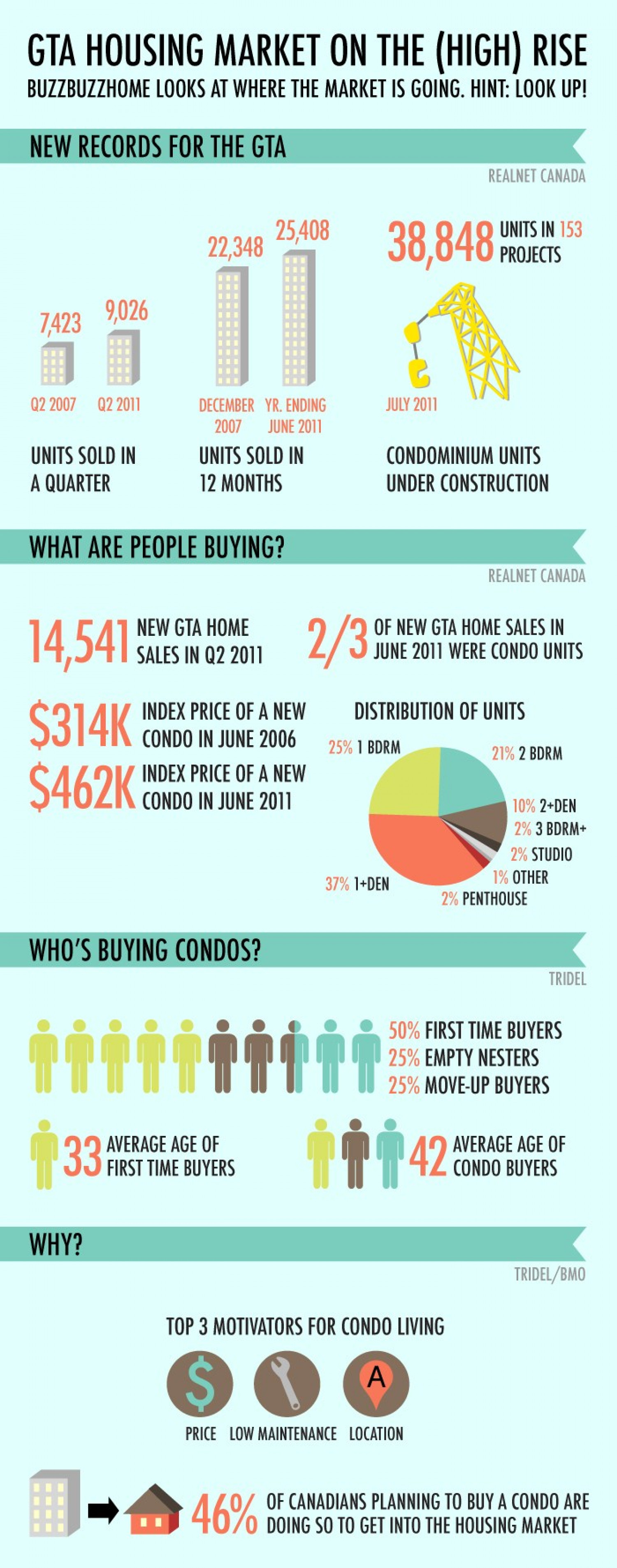 How Hot is the Toronto Condo Market? Infographic