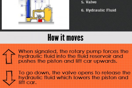 How Hydraulic Lifts work Infographic
