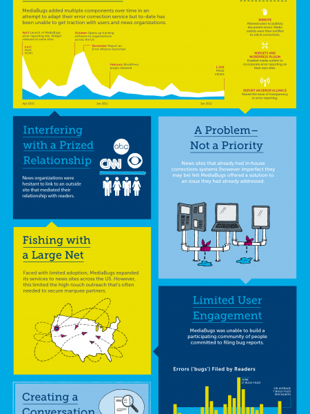 How Ideas Can Stall Infographic