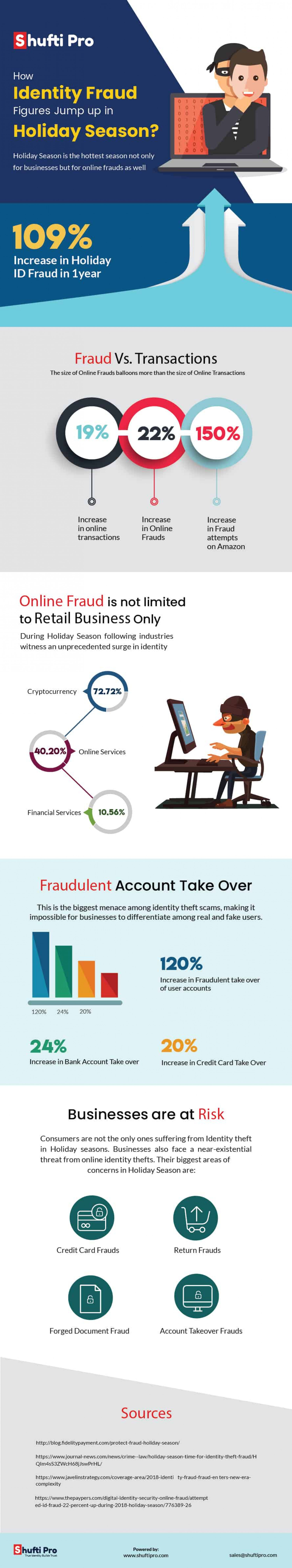 How Identity Fraud Figures Jump up in Holiday Season Infographic
