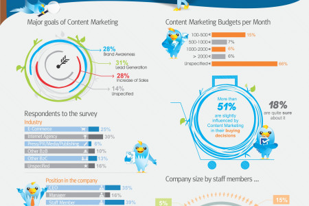 How important is Content Marketing to SEO? Infographic