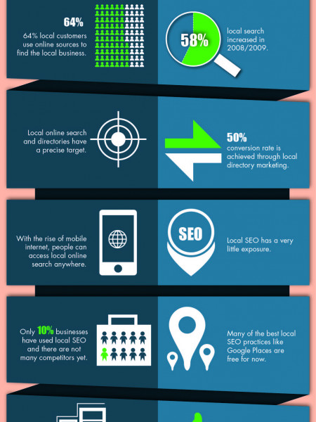 How Important is Local SEO to Attract New Customers Infographic
