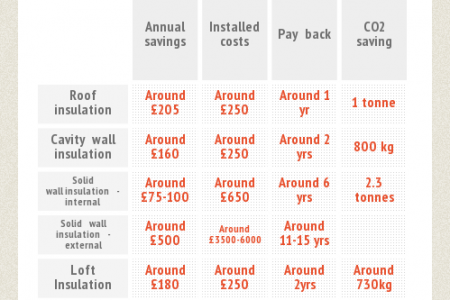 How Insulation Can Cut Down Your Heating Bills Infographic