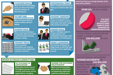 How is Fraud Affecting Business? Infographic