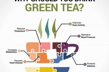 How is green tea good for you? Infographic