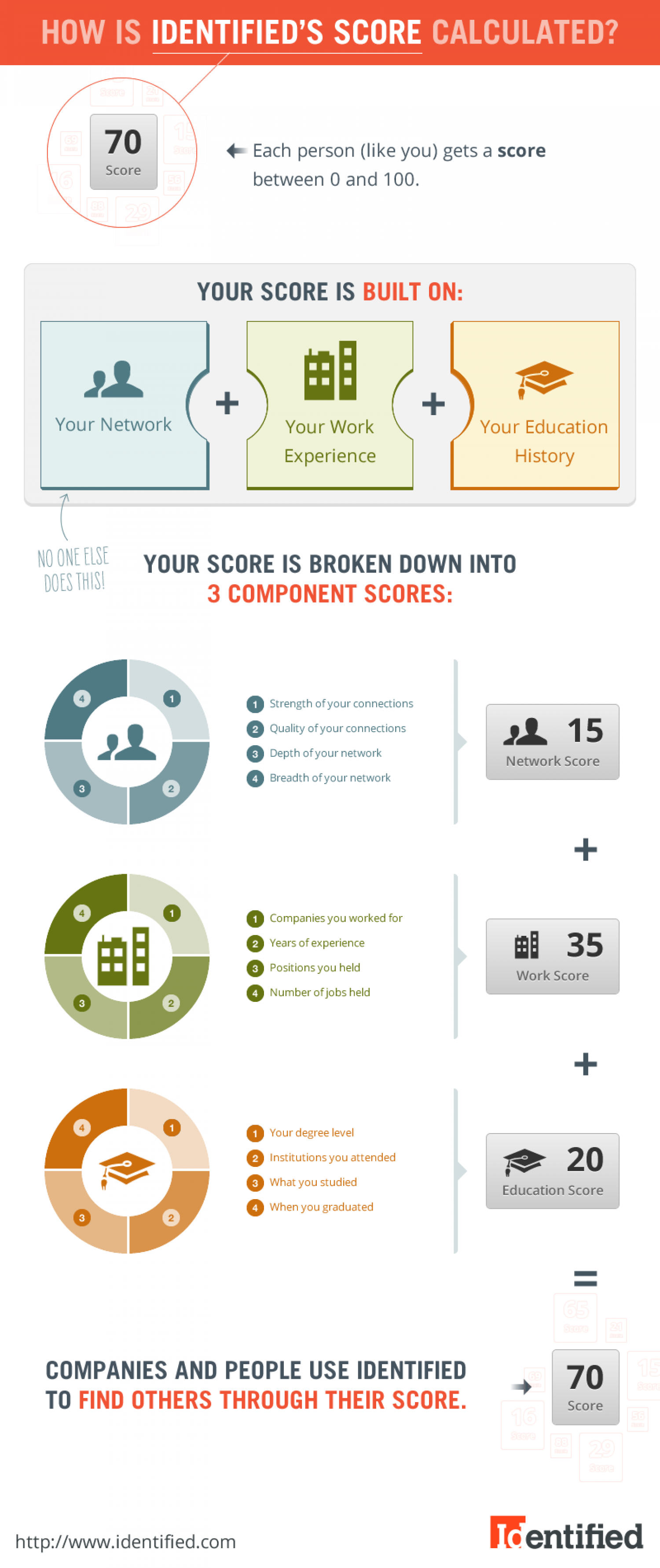 How is Identified's Score Calculated? Infographic