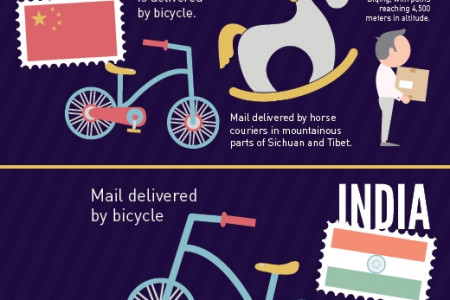 How is Mail Delivered Around the World Infographic