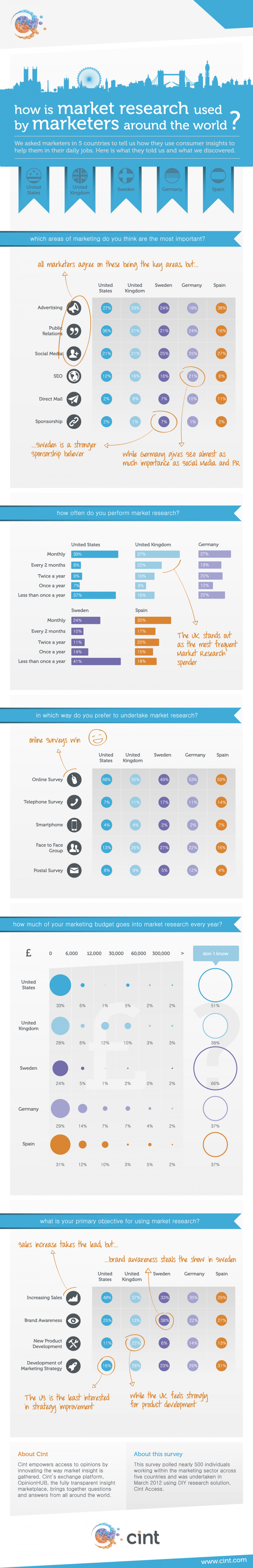 how is market research used by marketers around the world? Infographic