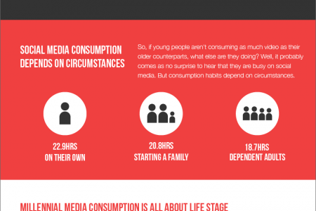 How is Media Consumption in the US Changing? Infographic
