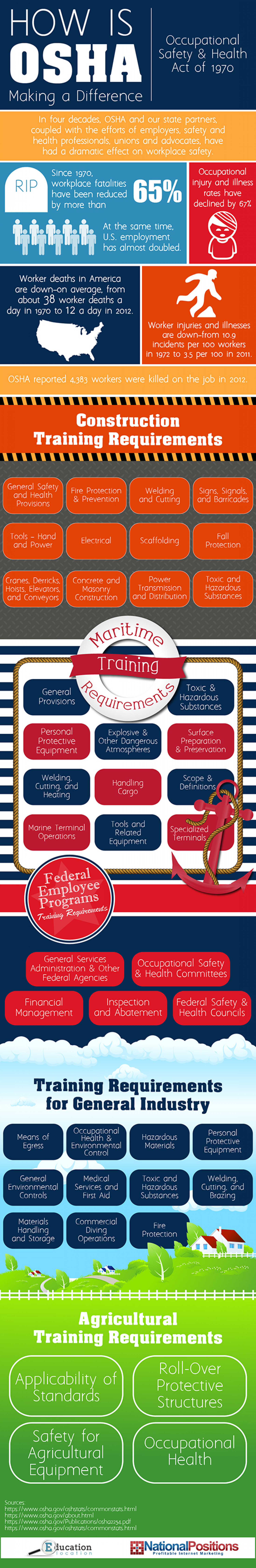 How Is Osha Making A Difference Infographic
